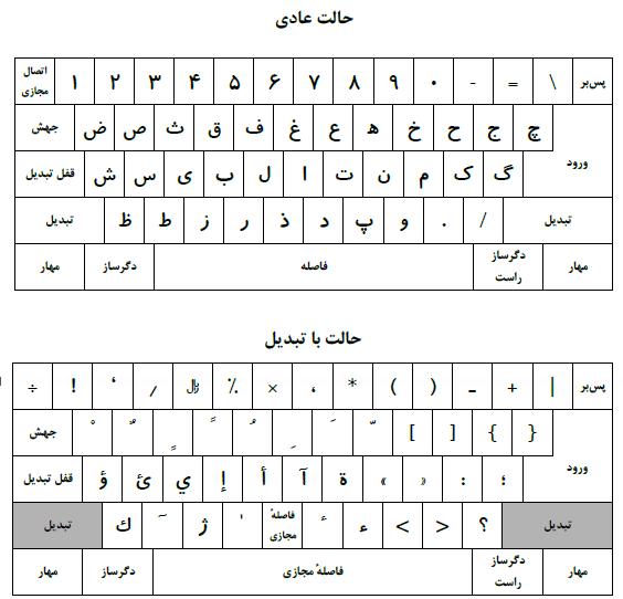 تصویر کیبورد استاندارد فارسی