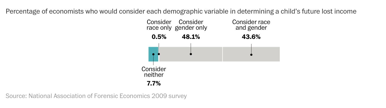 درصد اقتصاددانان قانونی که جنسیت یا نژاد یا در محاسبه دیه در نظر میگیرند