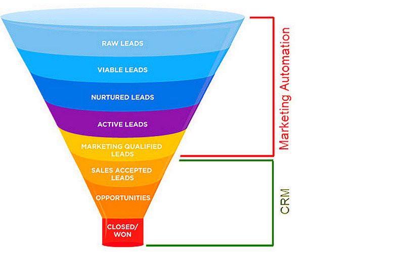 قیف بازاریابی/ قیف مشتریان محصول