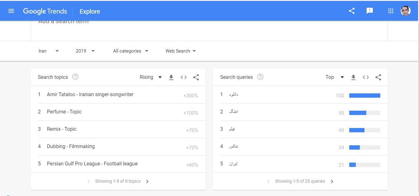 روندهای Google