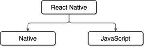 مفهوم بروزرسانی اپلیکیشن در React Native