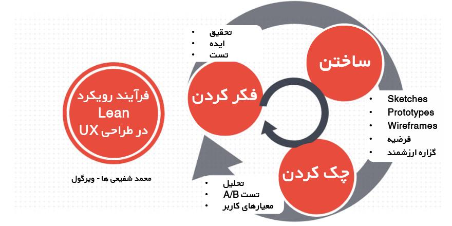 فرایند طراحی UX  + رویکردهای اصلی طراحی