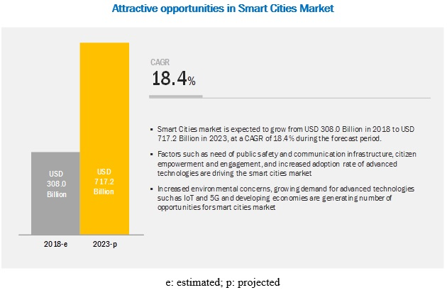 گزارش تحلیلی اندازه بازار شهر هوشمند (پیشبینی سال ۲۰۲۳ میلادی)