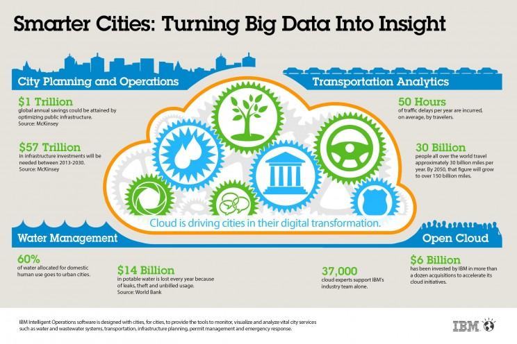 آینده شهرهای هوشمند