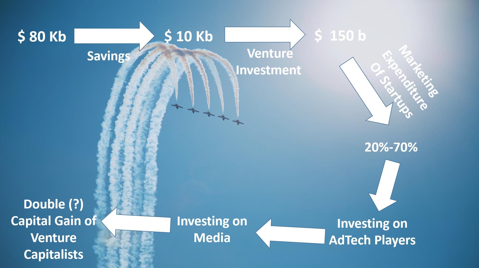 اقیانوس آبی Ad-tech: فرصتهای بازاریابی دیجیتال در دنیای استارتاپی