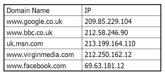 سامانه نام دامنه همانند یک دیکشنری Domain Name را به IP Address متناظر آن ترجمه میکند.