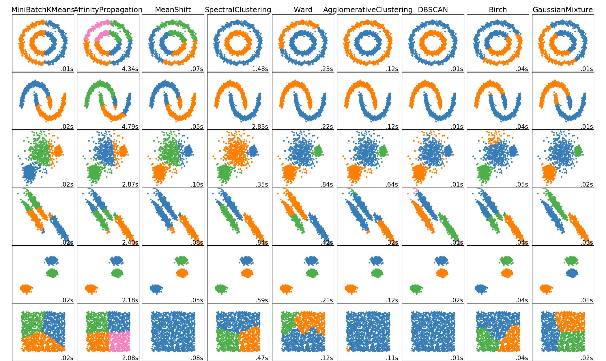 چگونه داده کاو شوم(معرفی کتابخانه Scikit Learn)
