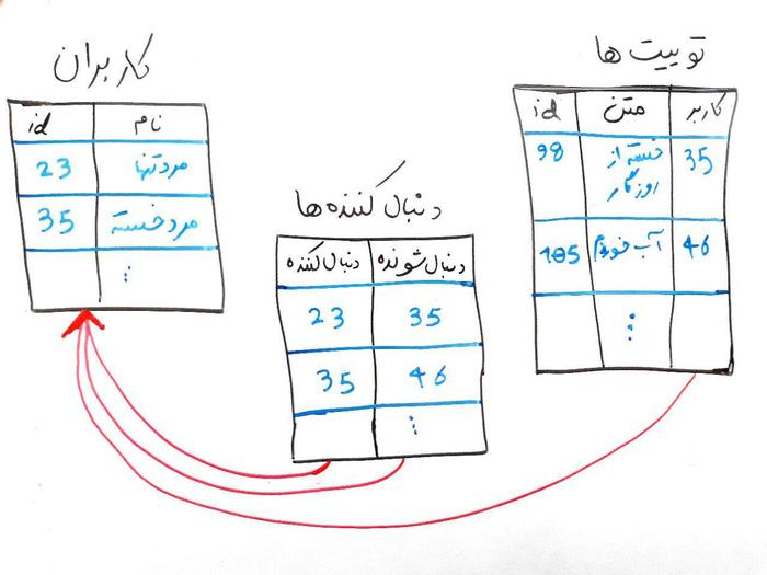 معماری دادههای توییتر، یا چگونه توییتر این حجم از دادهها و ترافیک سنگین را تحمل میکند؟