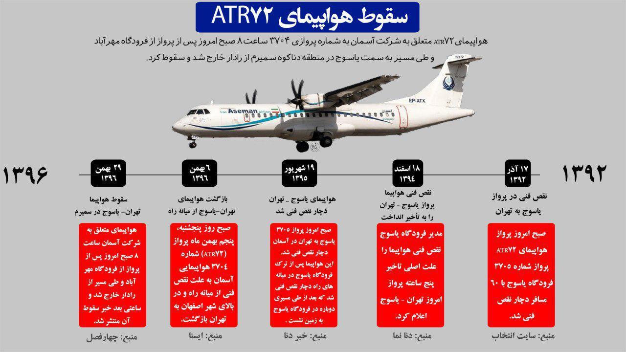 نگاه مدیریتی به حادثه هواپیما تهران-یاسوج