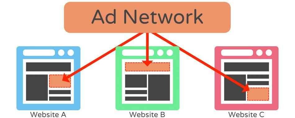 شبکه تبلیغاتی یا Ad Network