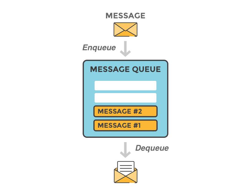صف بندی پیام ها در RabbitMQ