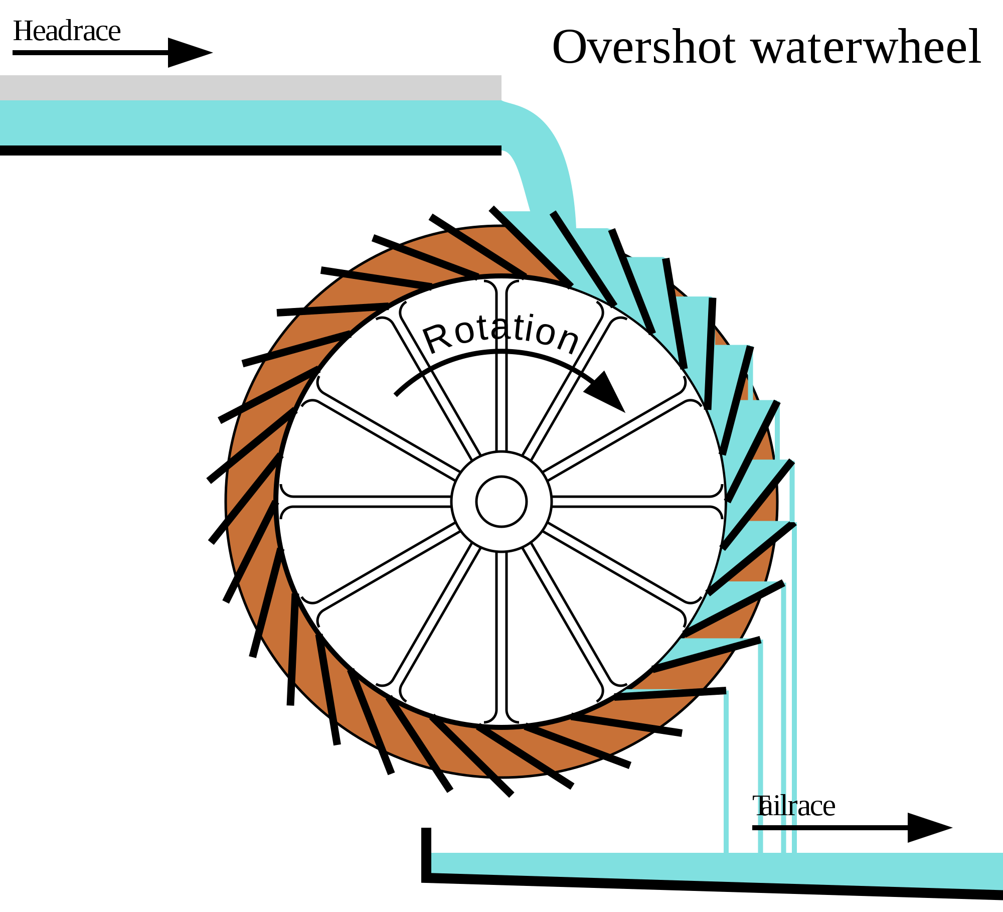 چرخ آسیاب