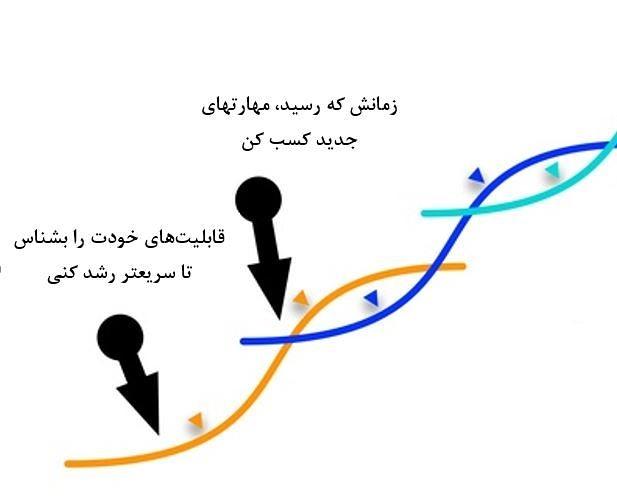 منحنی جدید زندگیات را بساز