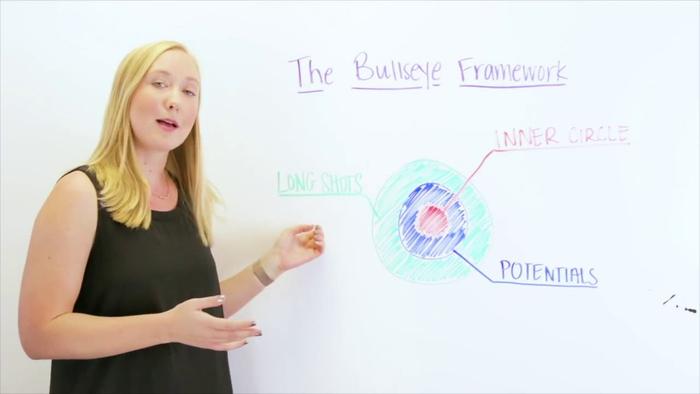 انواع روشهای جذب مشتری با فریمورک Bullseye (رشد انفجاری)