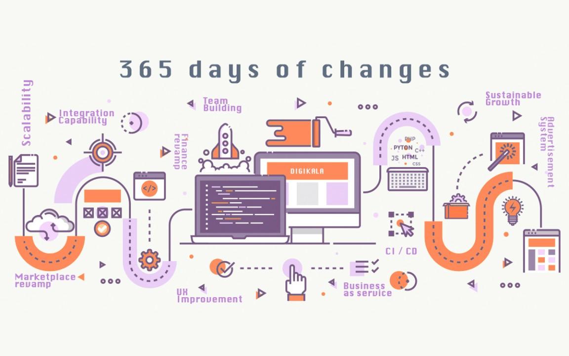 ۳۶۵ روز تغییرات