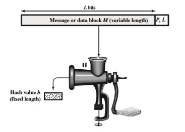 توابع هش و اصالت داده ها (Hash Functions and Data Integrity)