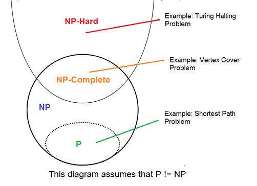 فرق کلاس P و NP و NP-Complete و NP-Hard به زبون ساده چیه؟!