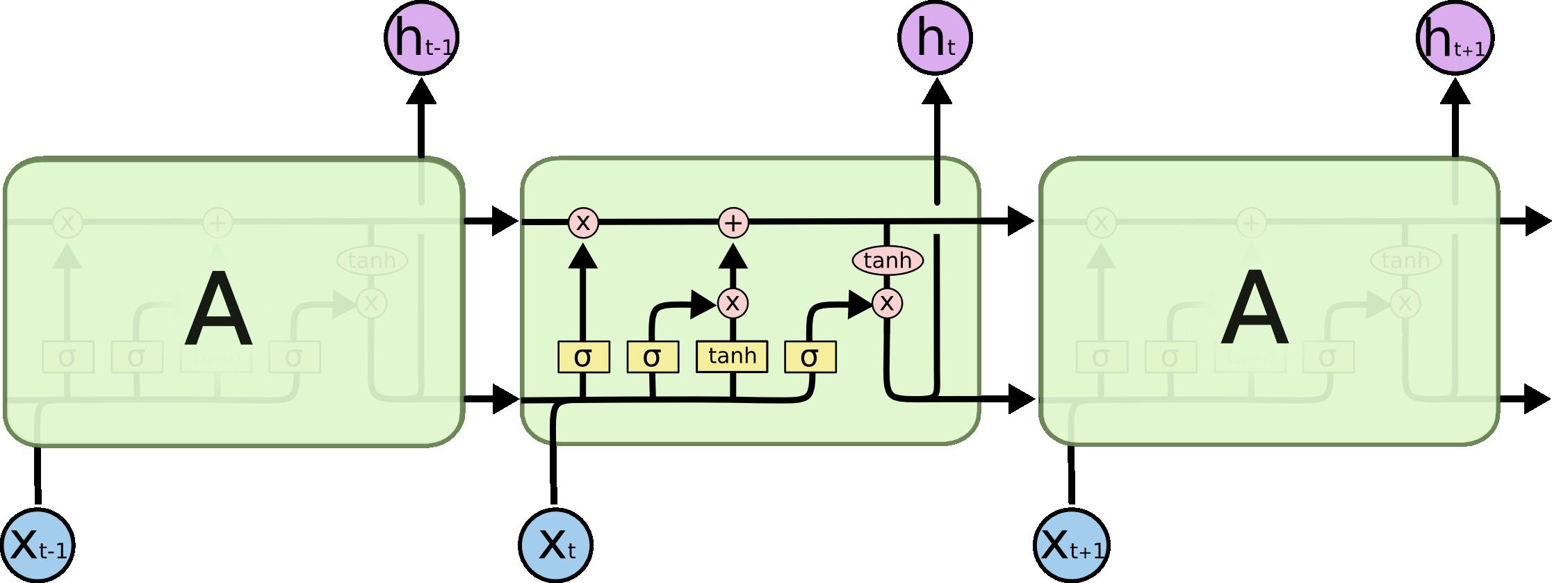 به ساده ترین شکل با شبکه عصبی LSTM آشنا بشیم