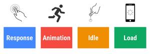 مدل اندازهگیری و طراحی واکنشهای وبسایت RAIL