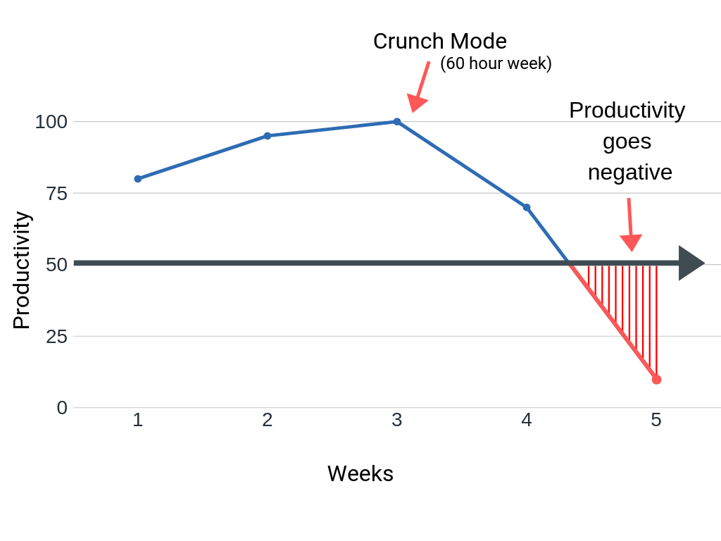Crunch mode and inefficiency illustration.
