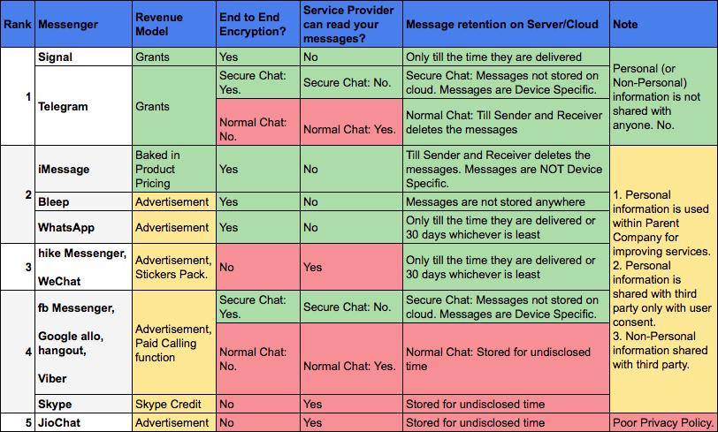 تولد یک پیام رسان؛ امنیت و رمزنگاری.