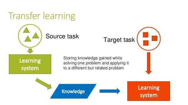 تحلیل احساسی متون با استفاده از یادگیری انتقالی transfer learning