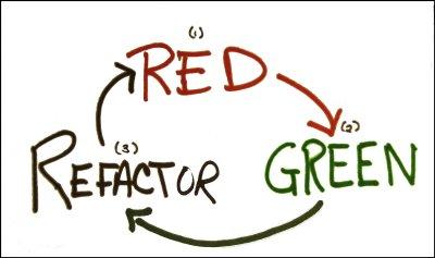 برنامه نویسی تست محور (TDD) - قسمت سوم یک مثال عملی