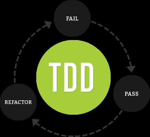 برنامه نویسی تست محور (TDD) - قسمت دوم یک مثال ساده