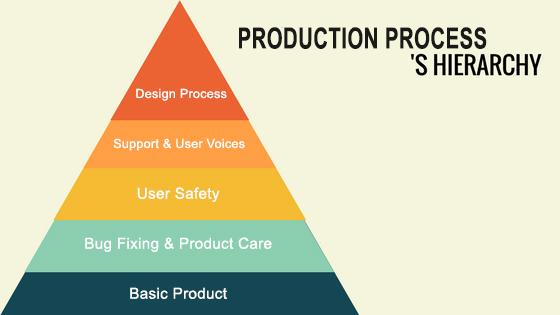 هرم تولید محصول
