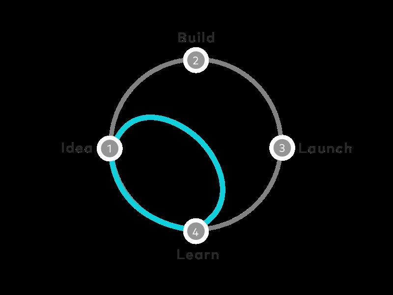 با اسپرینت طراحی، محصول نیازی به طی کردن چرخه کامل تولید از ایده تا عرضه را ندارد.