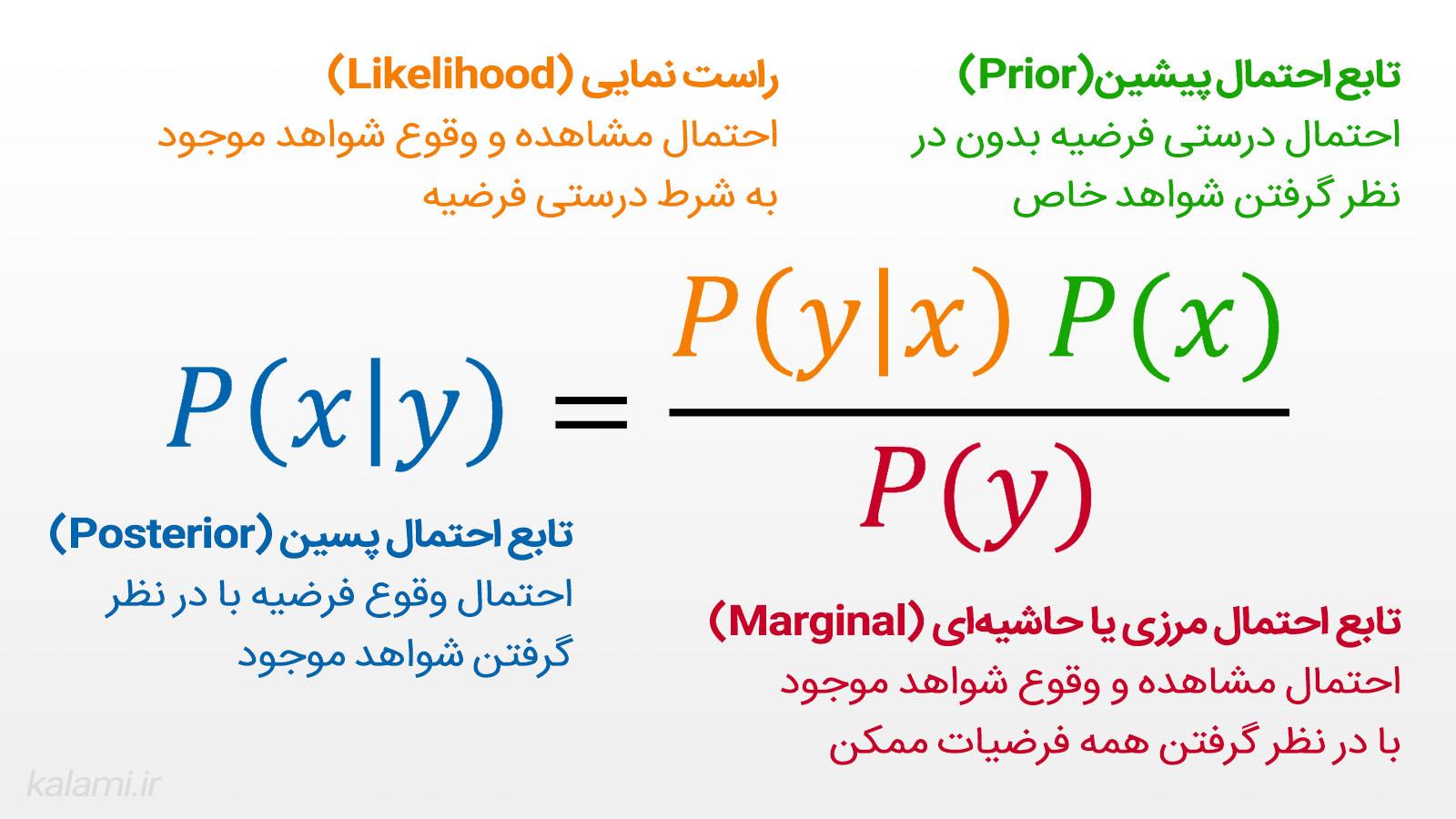 مثال ساده ای از قانون بیز