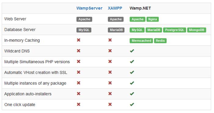 Wamp.NET یک wamp سرور ویندوزی، البته بدون خونریزی