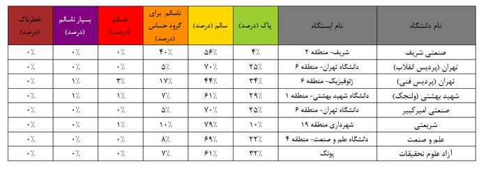 خوش آب و هواترین دانشگاه تهران نوک کوه است!