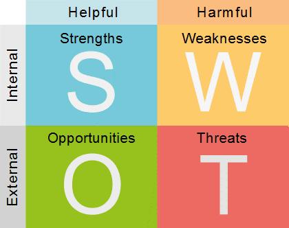 استراتژی مناسب برای رشد فردی: جبران ضعفها یا تقویت قوّتها؟