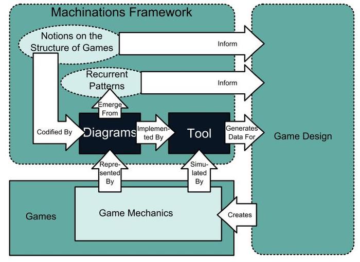 Machinations: کشیدن و هل دادن منابع