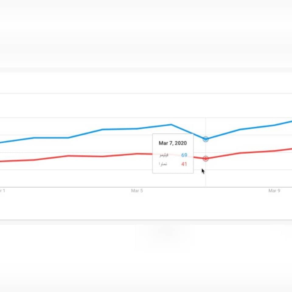 نمودار تماشای فیلم پس از اعلام ۱۰۰ گیگ اینترنت رایگان