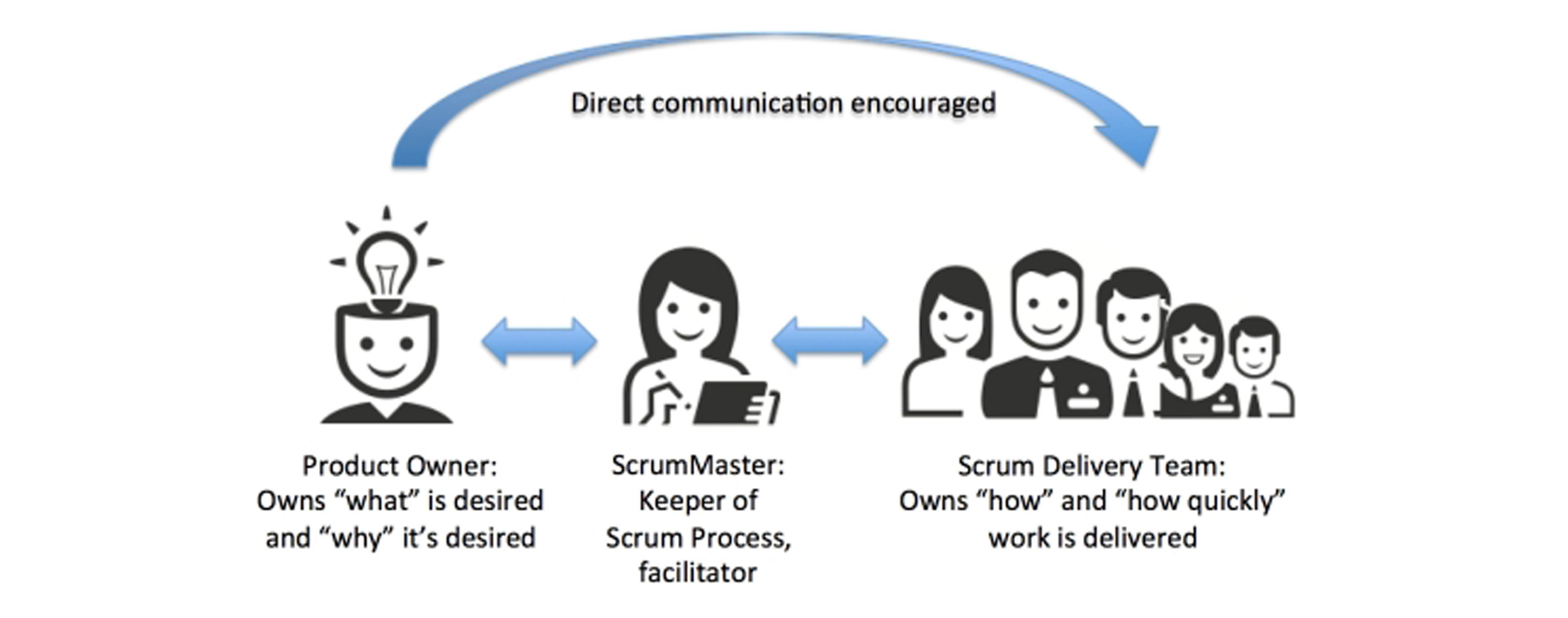 رابطهی اسکرام مستر، مدیر محصول و تیم