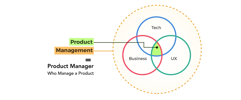 بخش سبز رنگ، محصول ما است و بخش خط چین نارنجی حوزهی مدیریت یک مدیر محصول است. مدیر محصول بیشتر با سمت بیزنس درگیر است و مالک محصول بیشتر با بخش فنی