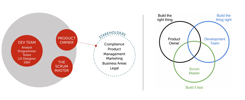 رابطهی تیم توسعه، مالک محصول و اسکرام مستر با مجموعهافرادی که در اسکرام سهام دار تعریف میشوند.