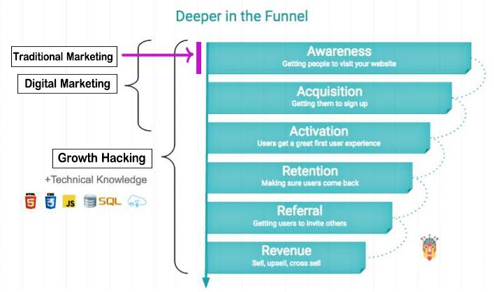 هک رشد (Growth Hacking) چیست؟