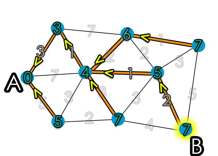 مسیریابی در گراف با استفاده از پایتون