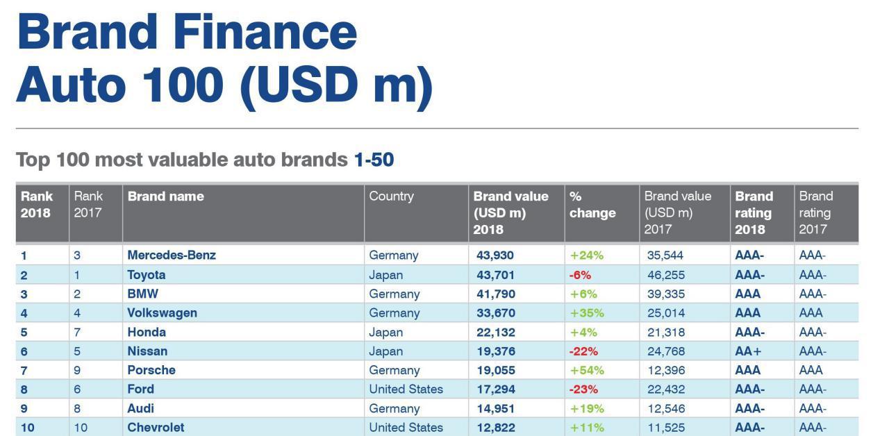 ۱۰ #برند با ارزش تولیدکننده خودرو در جهان کدامند ؟