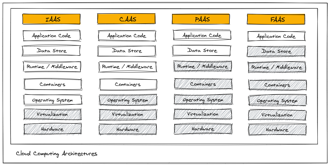 معماریهای پردازش ابری و موارد مورد نیاز به رسیدگی