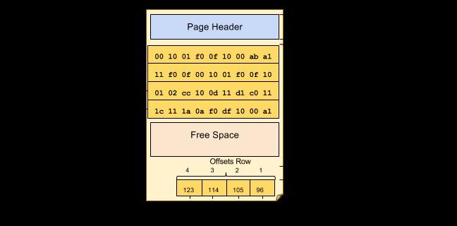 معماری و ساختار  Page در SQL Server