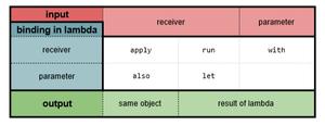 توابع محدودهبندی (Scope Functions) در کاتلین - apply, with, let, also, run