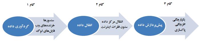 مِهداده (کلان داده) چیست؟ (۴)