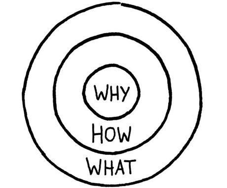 """""""دایره طلایی""""، طلایی ترین مفهوم موفقیت کسب و کار"""