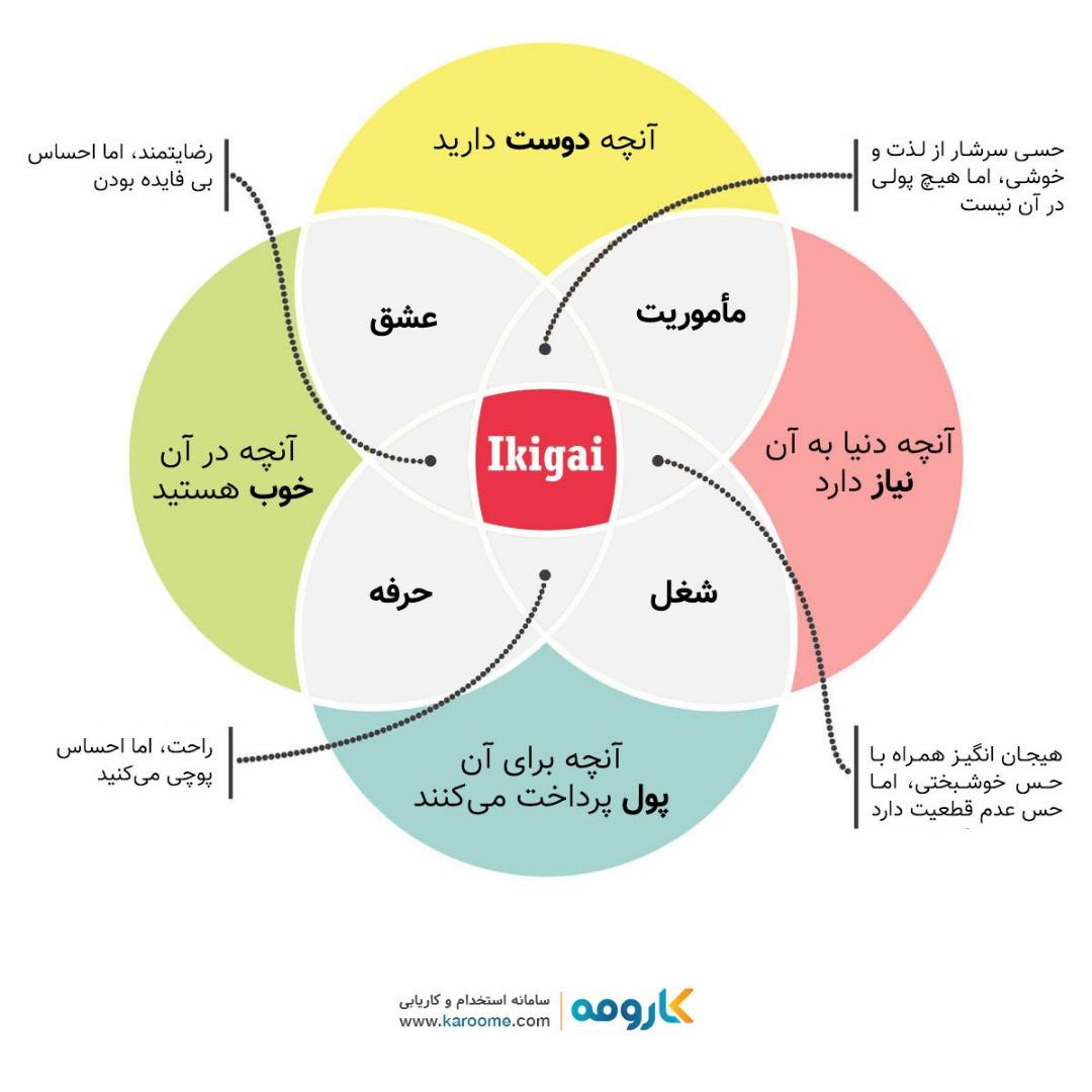 چطور با یافتن ایکیگای (ikigai)، شغل ایده آل خود را پیدا کنیم؟