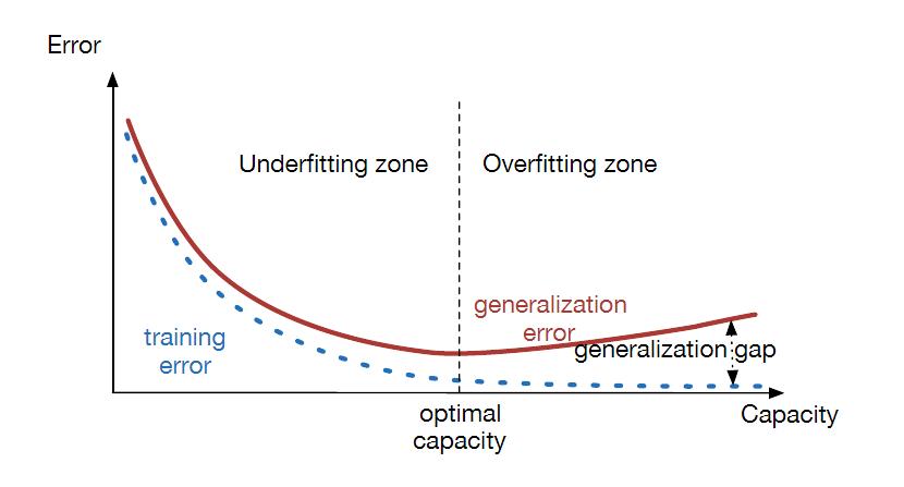 بررسی دو مفهوم under-fitting و over-fitting در یادگیری ماشین