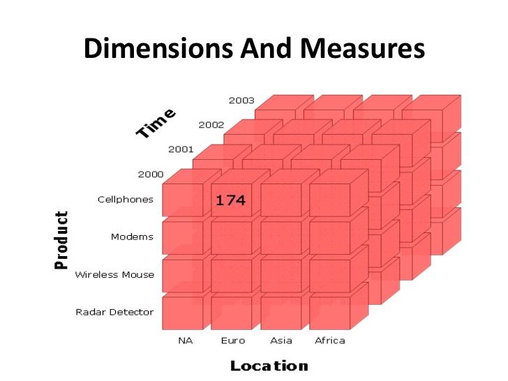مکعب داده در علم داده چیست؟